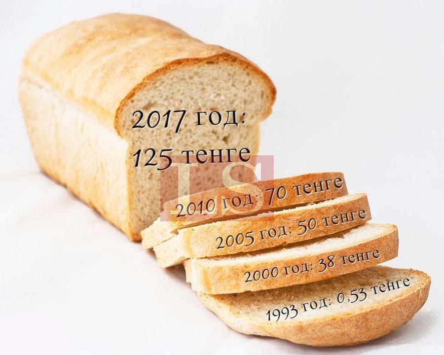 Сколько стоил хлеб в 2000 году монета 1 рубль 1965 года