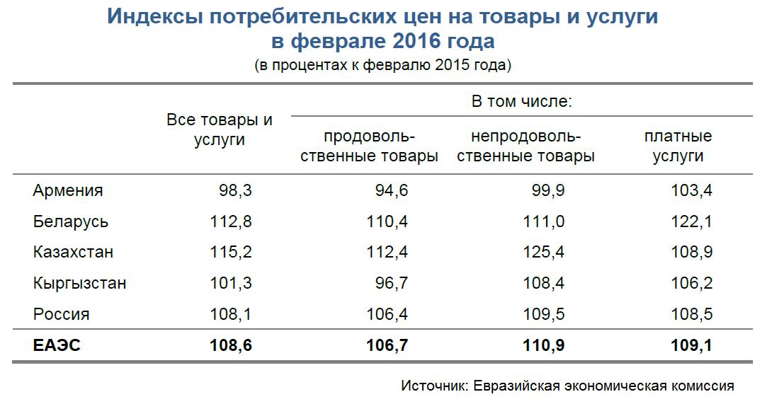 ceny kazakhstan eaes