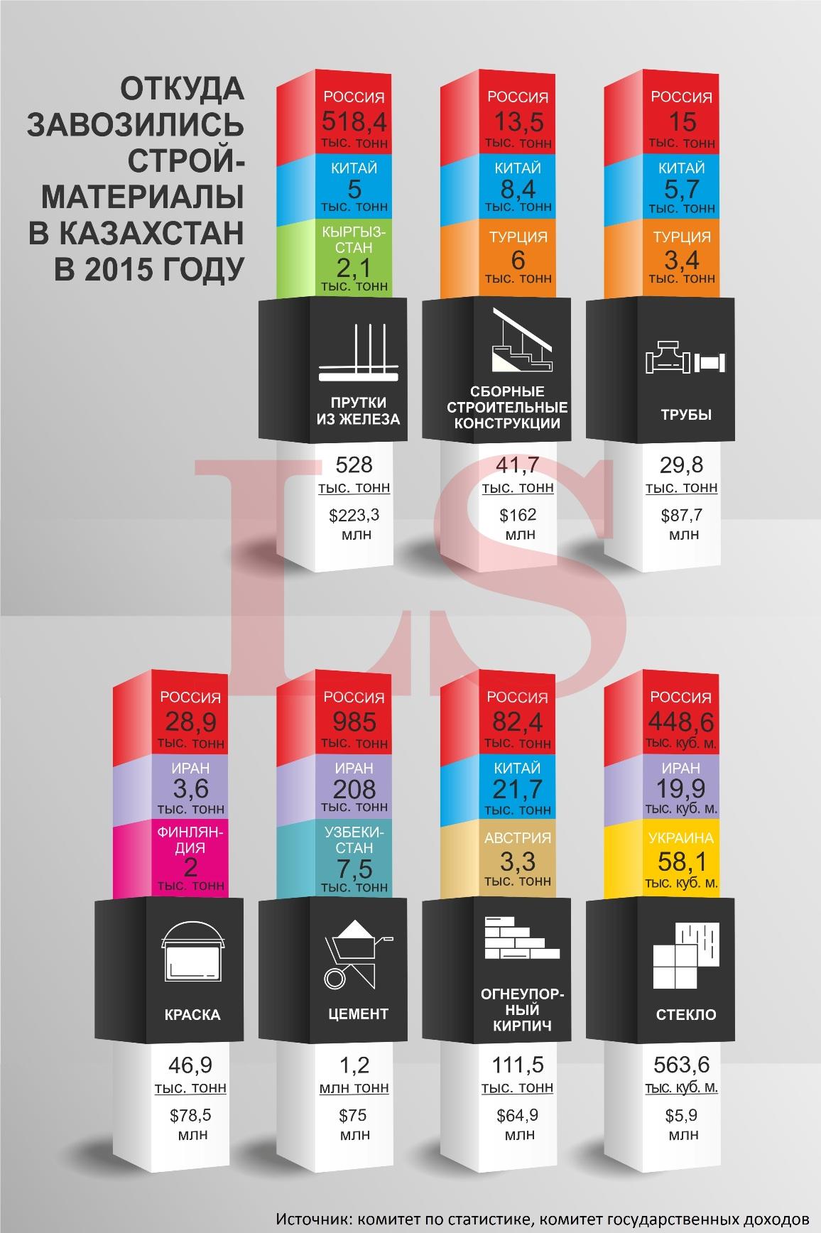 ctroimaterialy infografika lenoleum