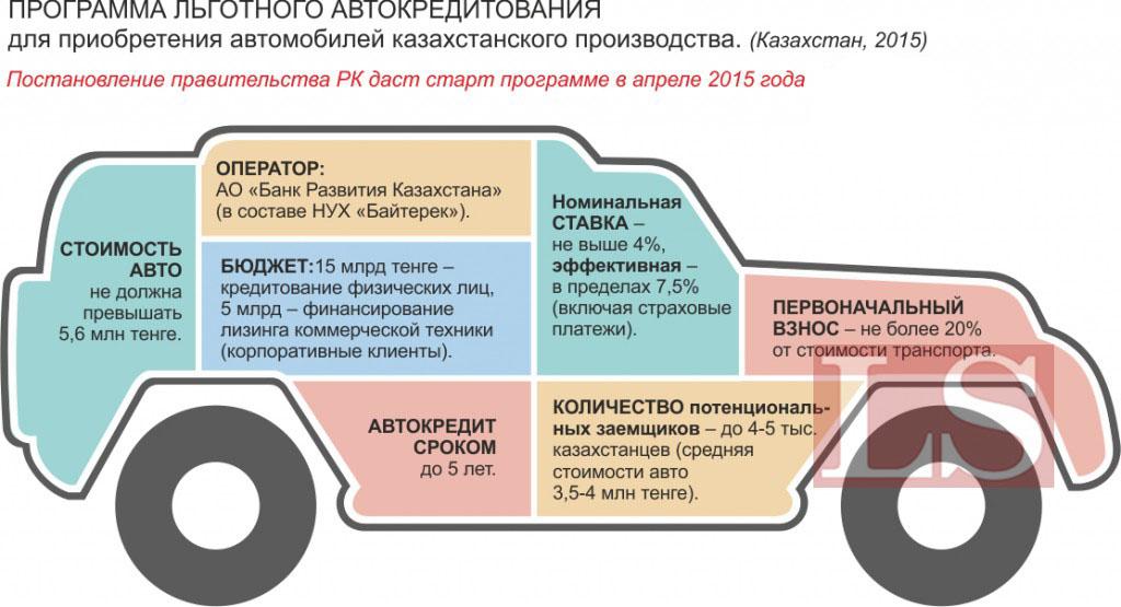 Кредитный калькулятор льготного автокредитования казахстан