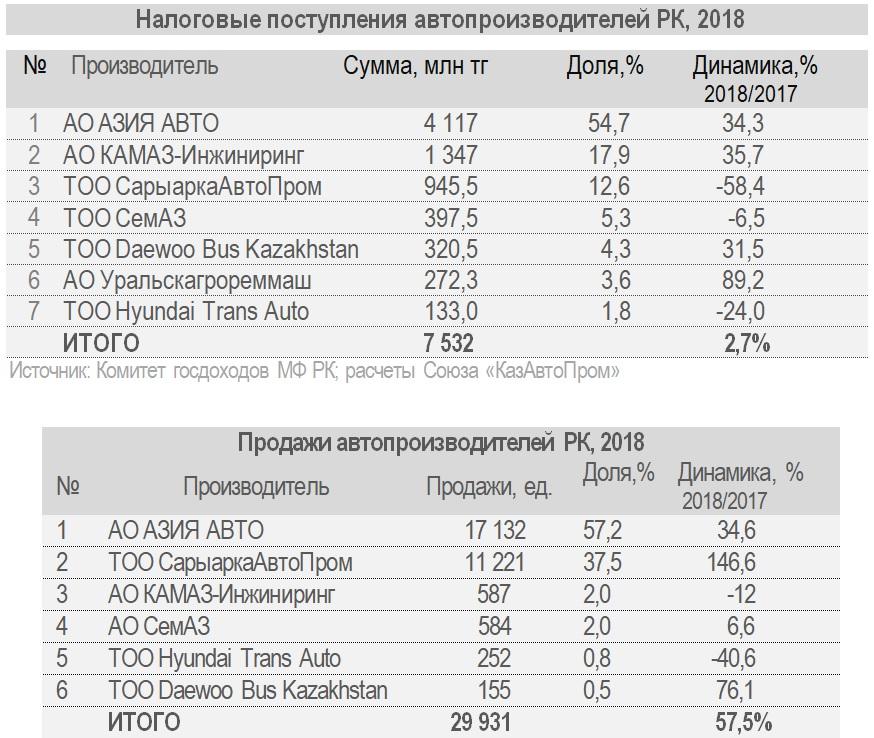 Источник: КазАвтоПром