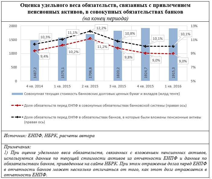 Доля пенсионных вкладов минимальная пенсия в видном