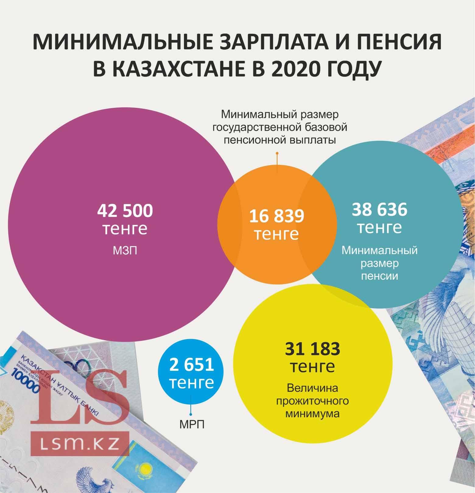 Источник: Республиканский бюджет Казахстана на 2020-2022 годы