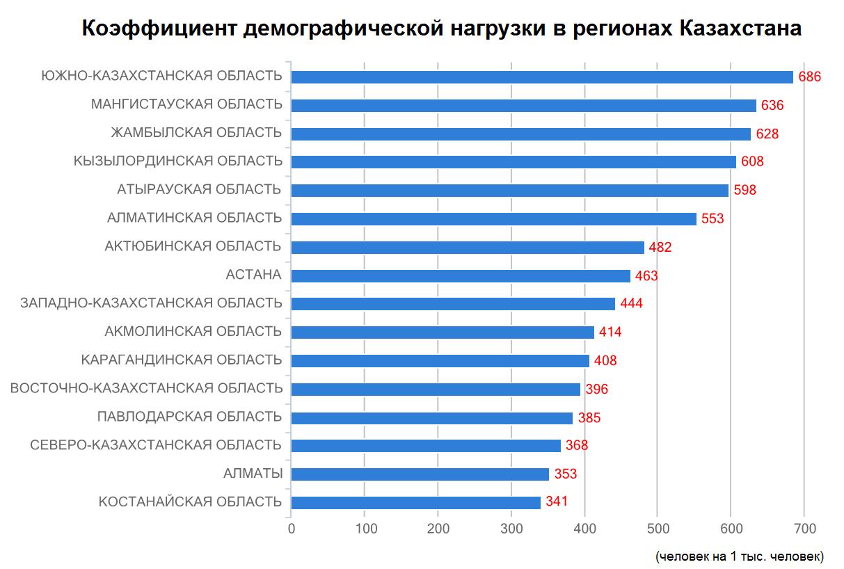 Источник данных: Комитет по статистике