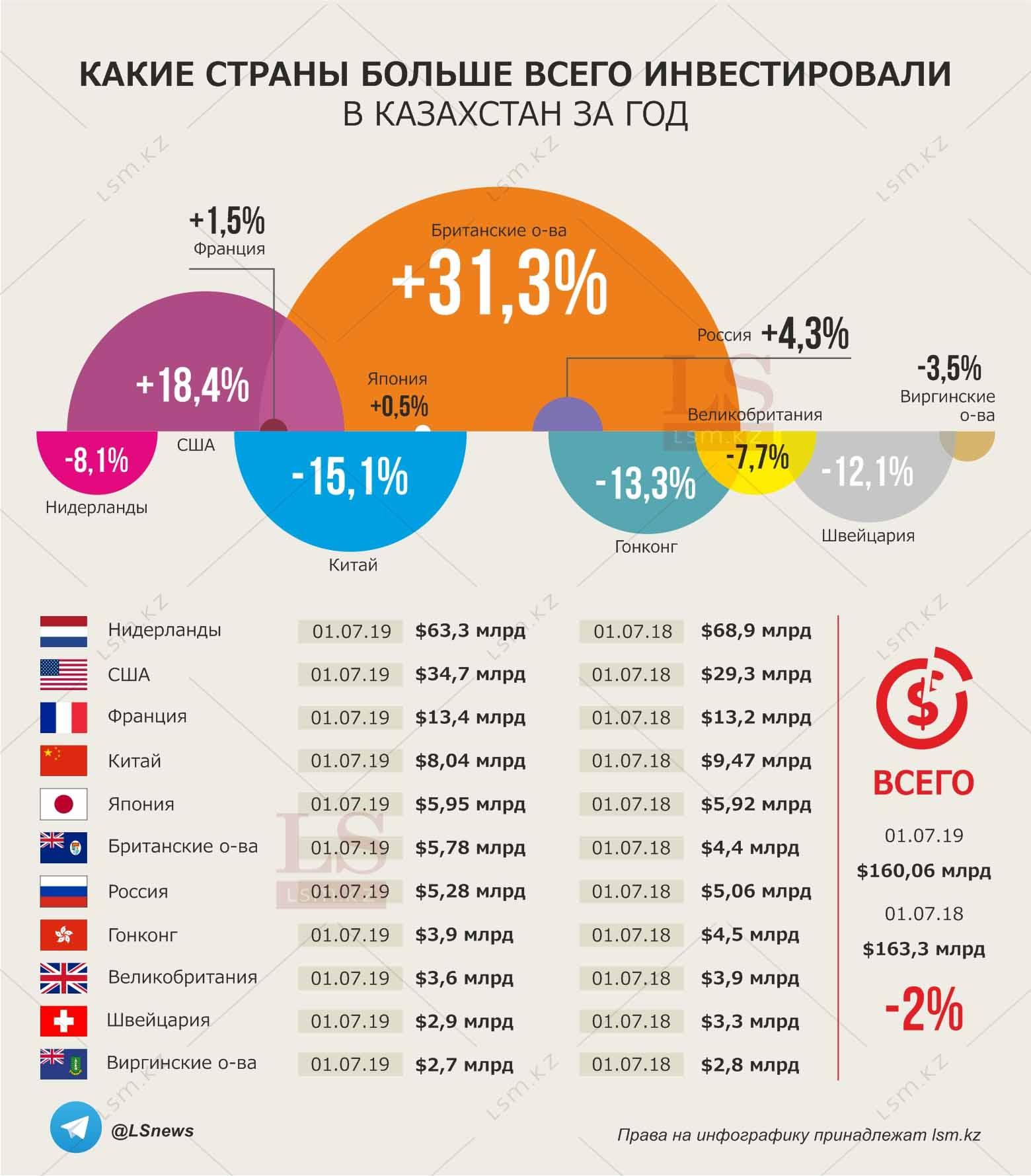 какое место занимает казахстан по зарплате