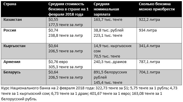 Источники: статистические агентства стран-участниц ЕАЭС, ru.globalpetrolprices.com,